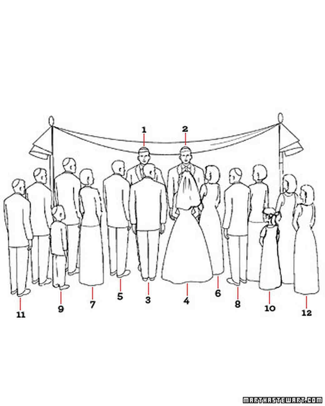 Diagram Your Big Day: Jewish Wedding Ceremony Basics